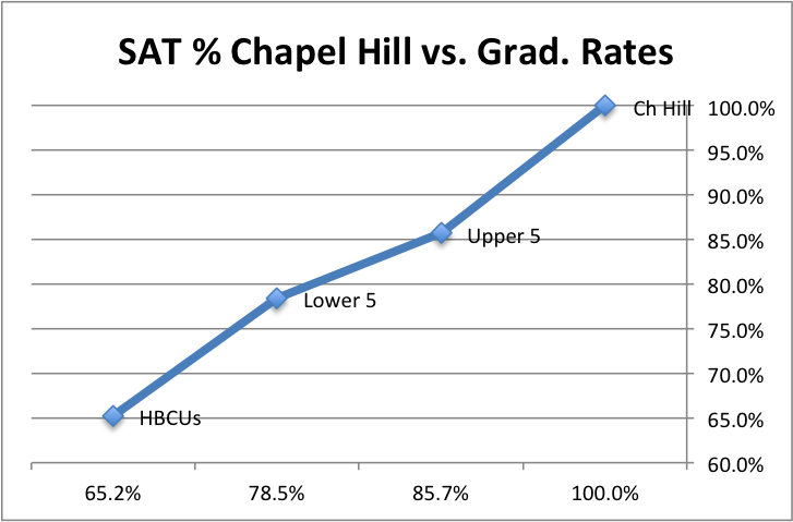 Critical Reading and University of North Carolina(Chapel Hill)?